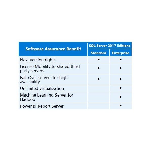 benefits-of-sql-server-2017-with-sa