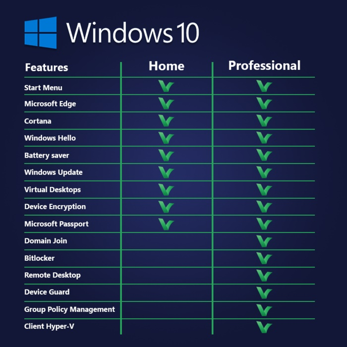 Windows 10 product comparison Licence